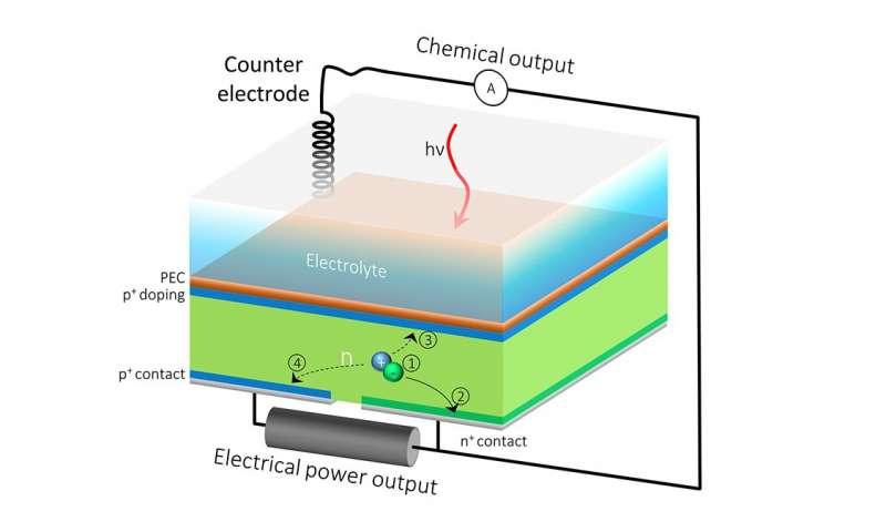 对可再生能源负双重责任的太阳能电池.jpg