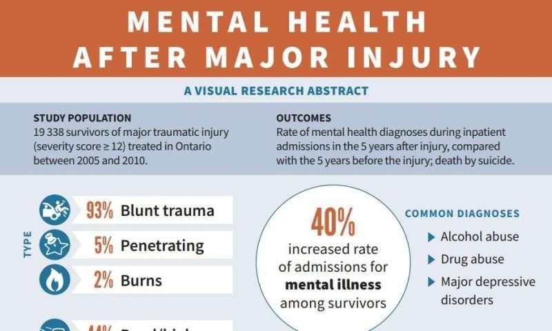 重大创伤可增加心理健康诊断自杀的风险.jpg