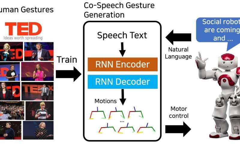 人形机器人的共同语音手势生成的端到端学习.jpg