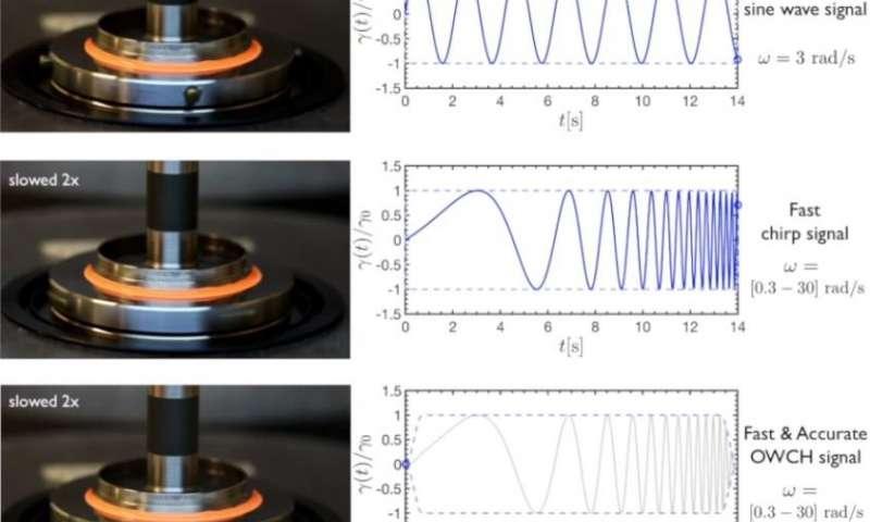 受海豚啁啾影响的技术可以改善软材料的测试.jpg