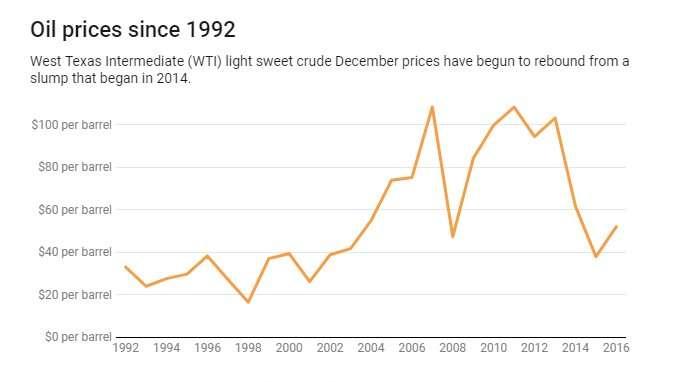 廉价石油阻碍了气候变化的进展.jpg