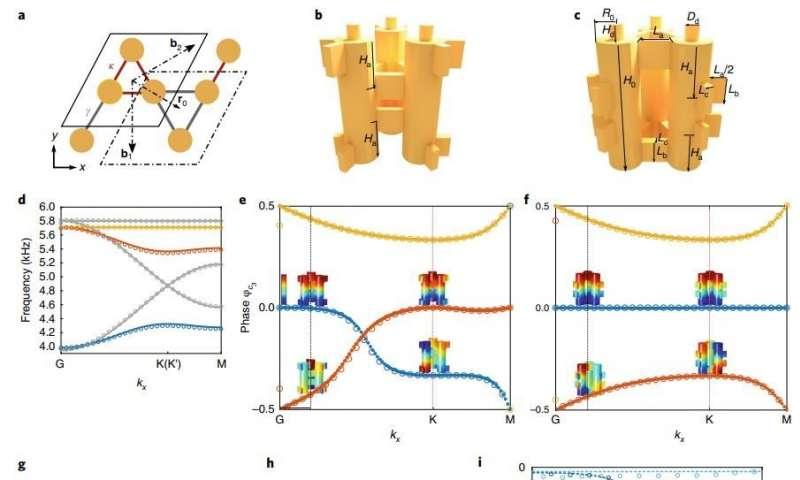 研究人员发现了一种具有固有强大声音传输的超材料.jpg