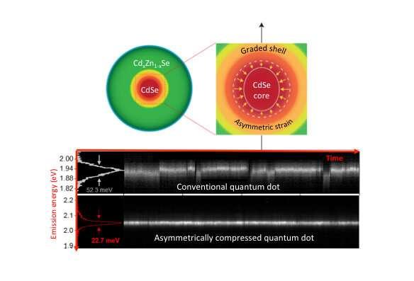 更稳定的光线来自故意压扁的量子点.jpg