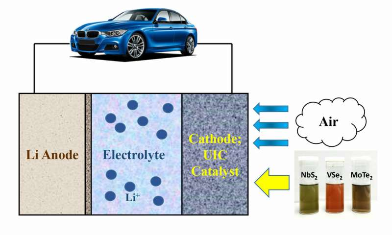 二维材料可以使电动车辆一次充电旅程达到500英里.jpg